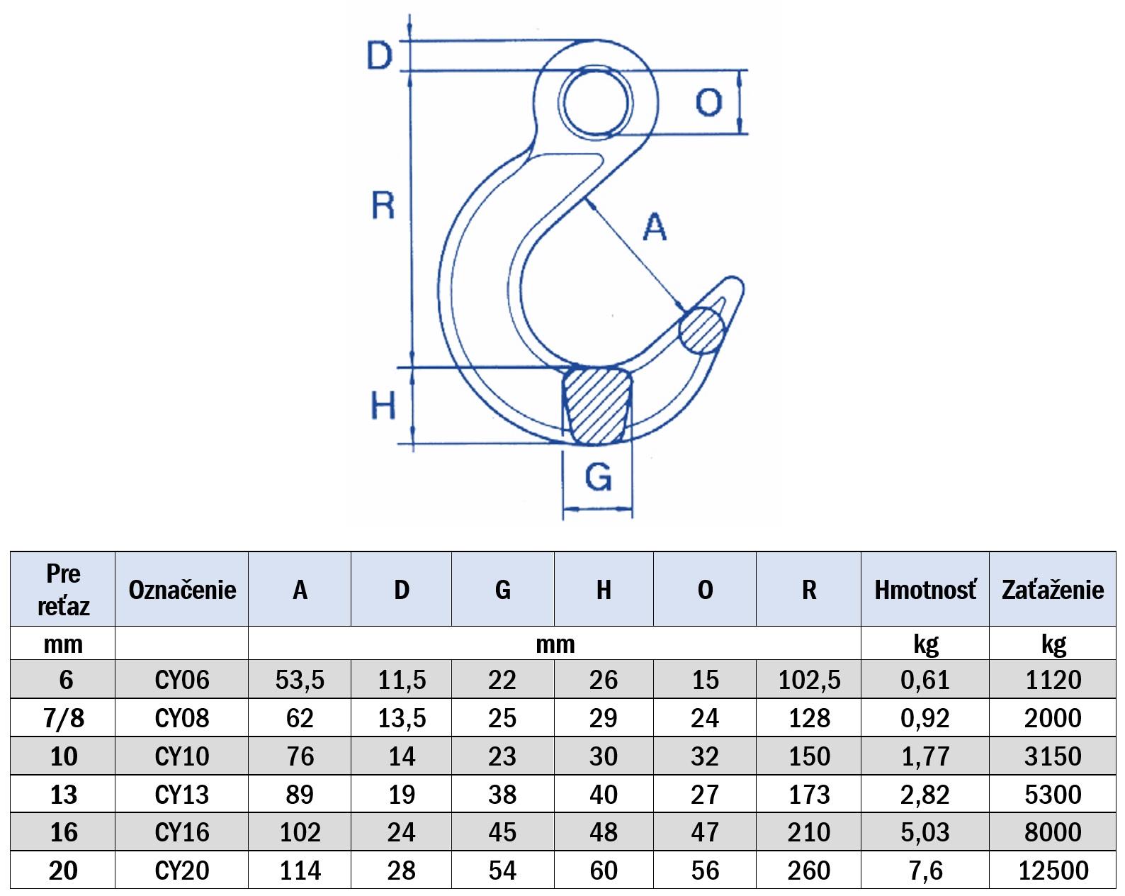 Pripojiť Ampérmeter meradlo